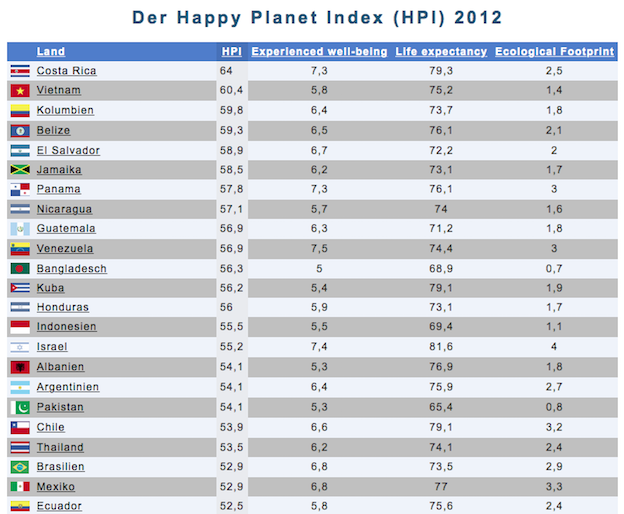 Happy Planet Index 2012